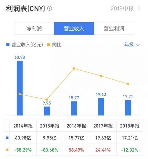 """SOHO中國:""""包租公""""生意難做"""